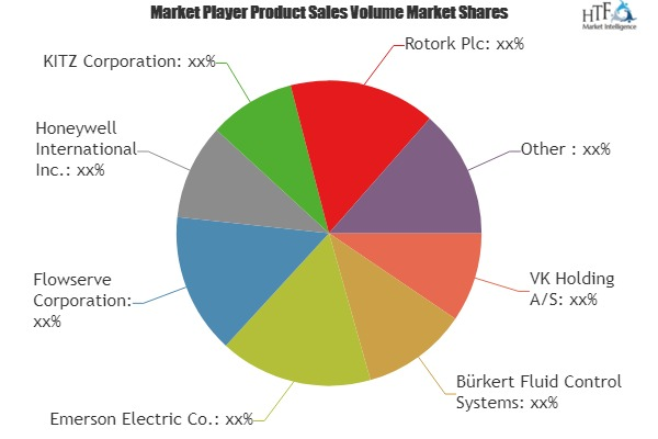 Marine Actuators and Valves Market increasing demand with leading