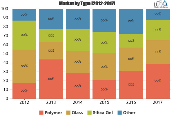 Microfluidics Market to Witness Huge Growth by 2025 Players evolve: Danaher, Thermo Fisher Scientific, Perkinelmer
