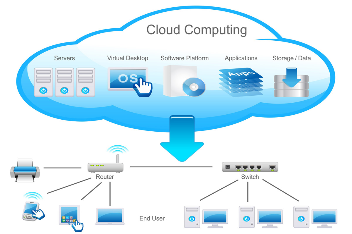 Global Cloud Infrastructure Market, By [Equipment, Services (IaaS, PaaS, Managed Hosting, Application Delivery Network, Collocation Services), Community Cloud, Hybrid Cloud), Verticals, Regions] – Trends & Forecast – 2015–2020