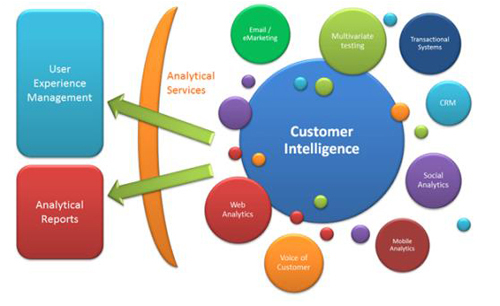Customer Intelligence Market, Solutions Web Analytics, Social Media Analytics, Voice Analytics, Services, Deployment, Industry Verticals, Opportunities, Trends, and Forecasts, 2018-2025,
