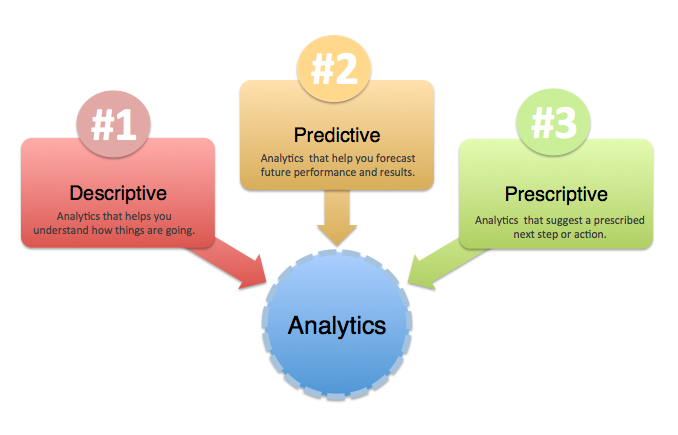 """DESCRIPTIVE ANALYTICS MARKET By And Forecasts, 2018-2025"" 