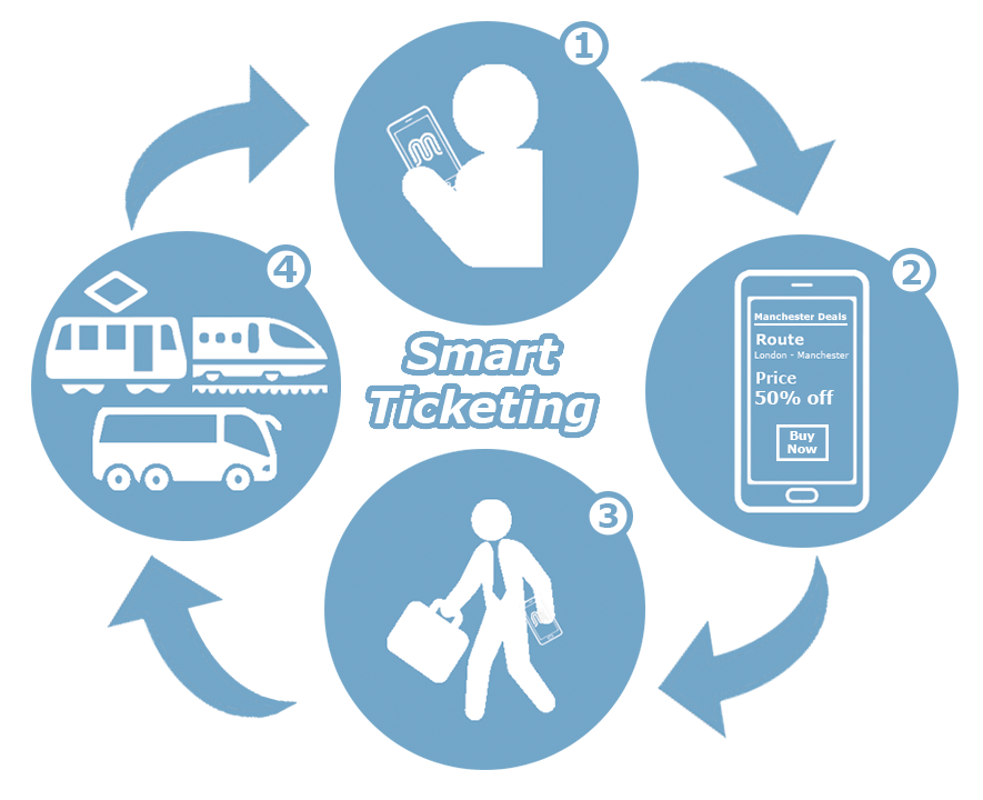 Europe Smart Ticketing Market: Drivers, Restraints, Opportunities, Trends, and Forecasts up to 2023