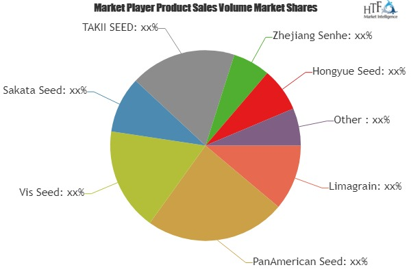 FLOWER SEEDS MARKET RISING TRENDS, TECHNOLOGY AND DEMAND 2019 TO