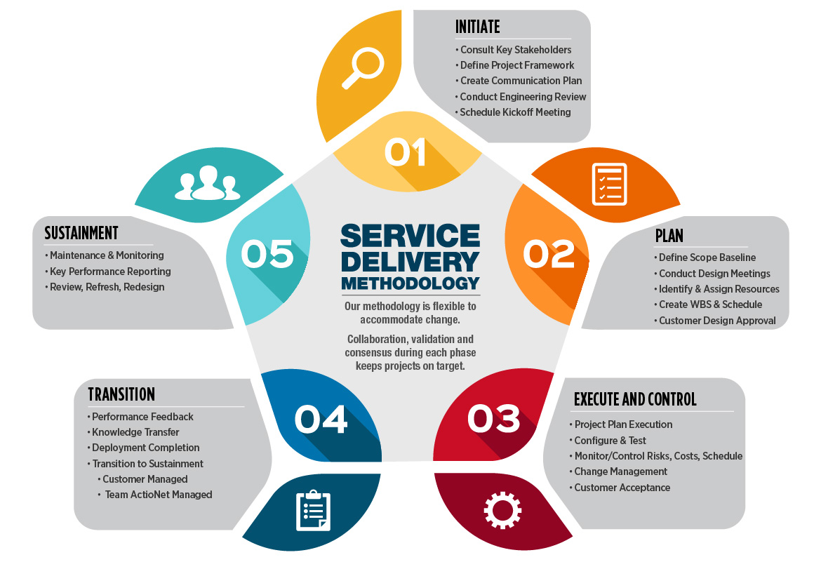 Field Service Management Market: Drivers, Restraints, Opportunities, Trends, and Forecasts up to 2023