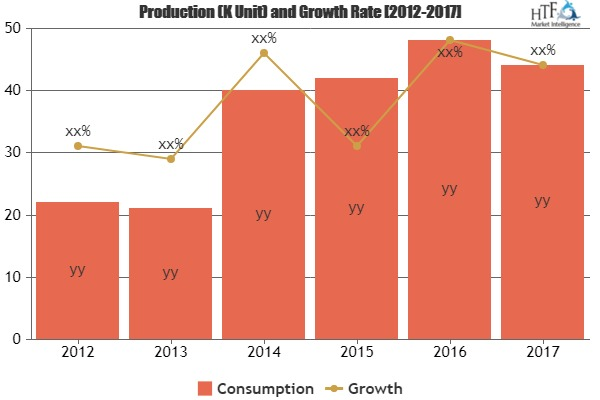 Food Antioxidant Market Boosting The Growth Worldwide: Major Industry Professionals- Kemin, MERISOL, Lanxess