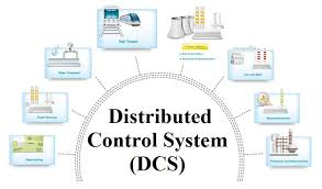 Gas Distributed Control Systems (DCS) Market