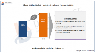 Global IO Link Market
