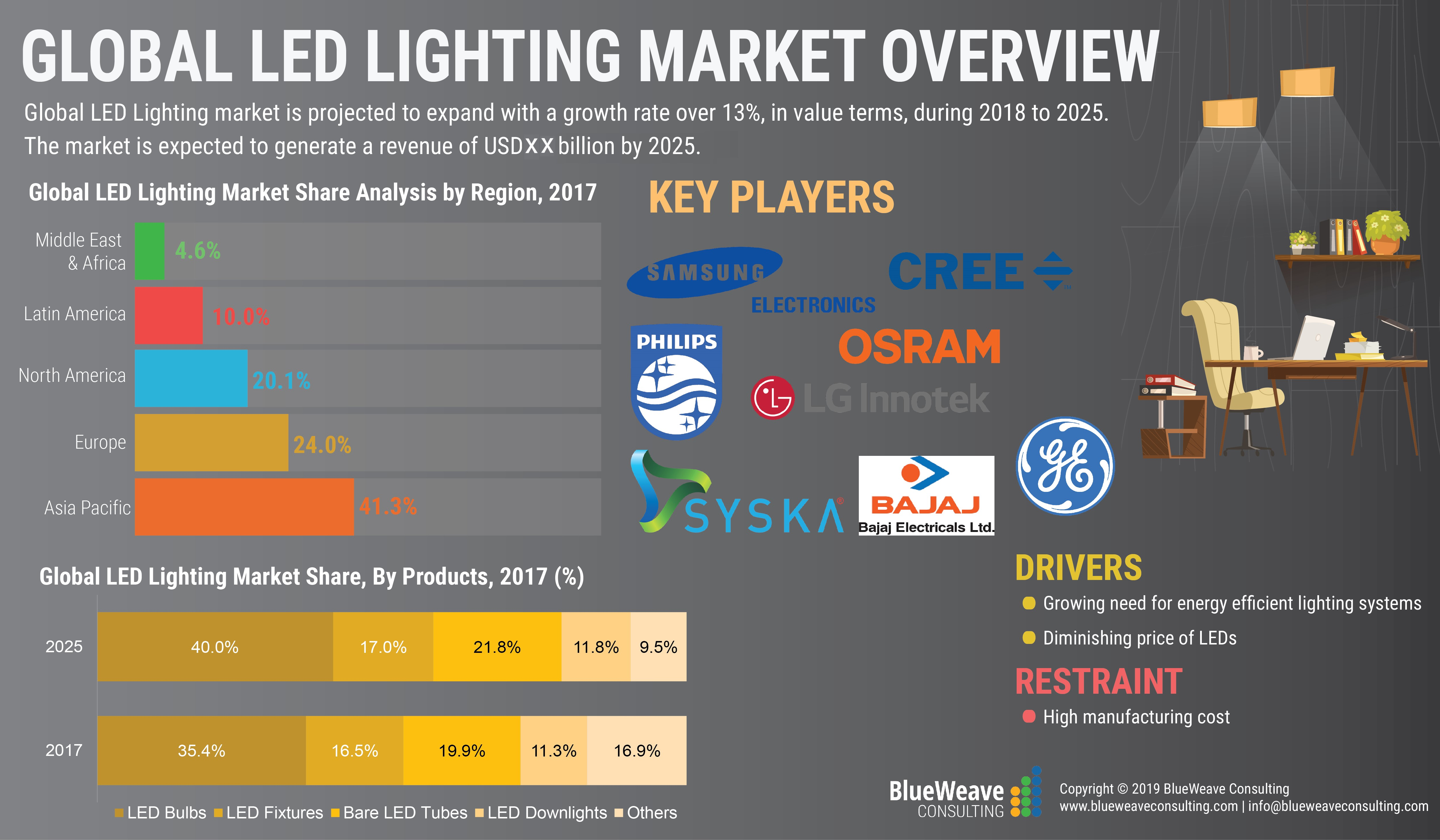 Global LED Lighting Market Expected to Reach US$ 98.4 Billion by 2025