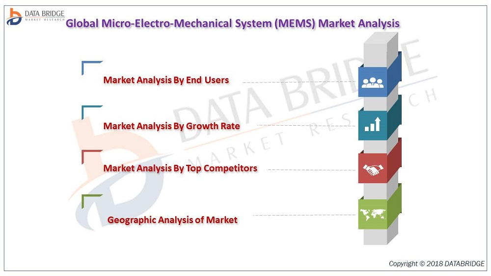 New report Study on Global Micro-Electro-Mechanical System (MEMS) 2017 to 2024: Top Key Players  STMicroelectronics N.V., Hewlett-Packard Co., Texas Instruments Inc., The Bosch Group