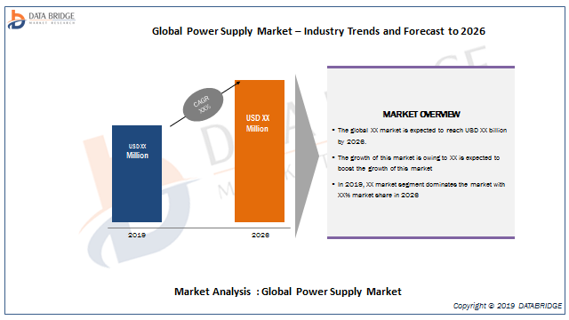 Power Supply Market 2019: Top Players Analysis By MEAN WELL EUROPE B.V., TDK, Siemens, GE, XP Power, Murata, Emerson, Phoenix Contact, Delta Electronics, Cosel Asia Ltd, PULS Group, CUI Inc, AcBel Polytech Inc., And Others
