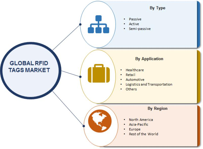 Global RFID Market, and Forecast up to 2024 | Top key players profiled in this study include ZIH Corp., ASSA ABLOY, AVERY DENNISON CORPORATION, Honeywell International Inc., Siemens AG, Impinj, Inc., Identiv, Inc., Alien Technology, LLC, Omni-ID, and Mojix, Inc.
