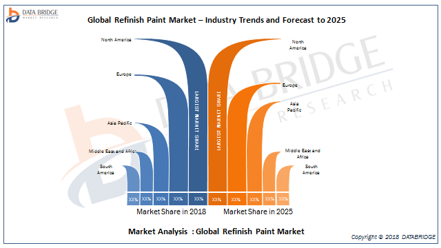 Refinish Paint Global Market Is Dominated By Top Vendores  like Axalta Coating Systems, PPG Industries, BASF SE, Akzonobel NV, Sherwin-Williams  By Higher CAGR of During forecast 2018-2025