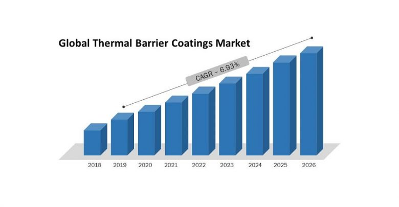 Global Thermal Barrier Coatings Market Research Report, Growth