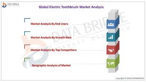Global Electric Toothbrush Market 2025 Global Analysis By Key Players – Procter & Gamble Company,Mouth Watchers, Panasonic Corporation, Quip Inc, Koninklijke Philips N.V, Colgate