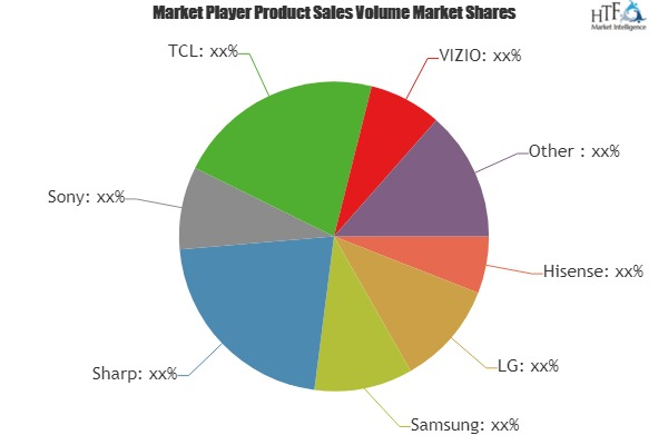 LED Smart TV Market to See Huge Growth by 2025 | Hisense, LG