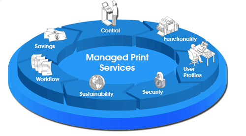 Global Managed Print Services Market Outlook 2018 – 2026: Xerox Corporation, Konica Minolta, Inc., ARC Document Solutions, Inc., Kyocera Corporation, Ricoh Company Ltd., Canon, Inc., Toshiba Corporation, Lexmark Corporation, Print Audit, and HP Development