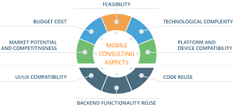 Mobile Application Consulting Services Market By Top Players Like Facebook, Google, Microsoft Corporation, IBM corporation, Apple, Amazon, Kony, Verivo software, Infosys and Forecast To 2025