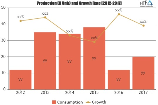 Pet Food Packaging Market Touching Impressive Growth By This Year Key Players Printpack, Winpak, ProAmpac