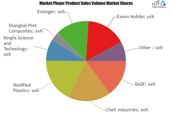 Plastic Products and Modified Plastics Market