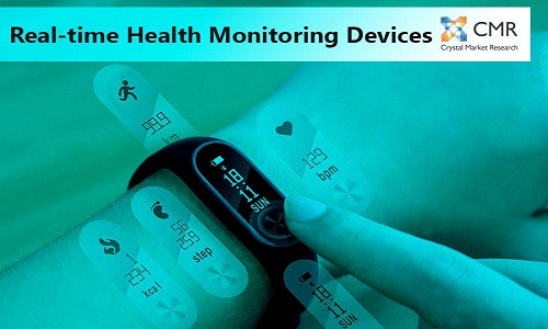 Real Time Health Monitoring Devices Market offers huge growth opportunities for the future | Qualcomm, Withings, Jawbone Inc, Fitbit