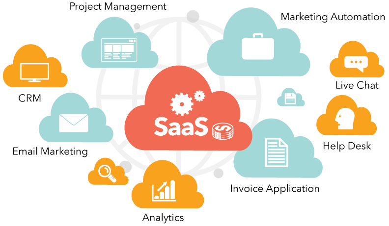 SaaS-Based CRM Software Market 2019: By Major Players – Salesforce, Oracle, Aplicor, SAP, Microsoft, NetSuite, IBM, Zoho, SugarCRM, Software AG