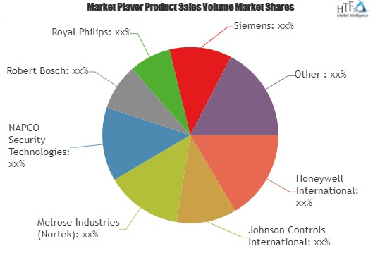 Security Alarms Market Is Thriving Worldwide Key Players Involved In The Study: Royal Philips, Siemens, Stanley Black