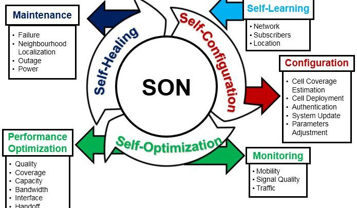 SON (Self-Organizing Networks)