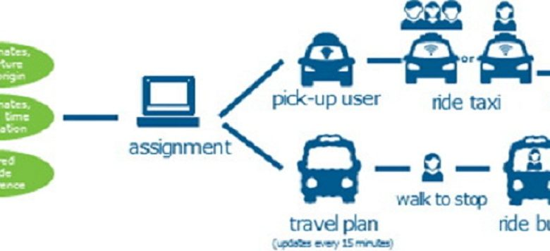 Shared Mobility: Market Emerging Technology, Industry