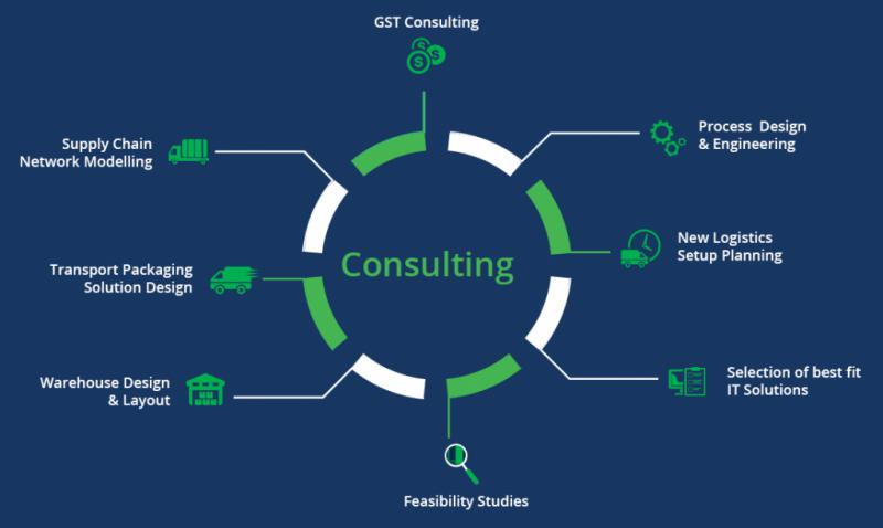 Supply Chain Consulting Services Market By Top IT Sector Like Accenture, Deloitte, IBM, KPMG, PwC, Argon Consulting, A.T. Kearney, Bain & Company, Alvarez & Marsal and Forecast 2018 To 2025
