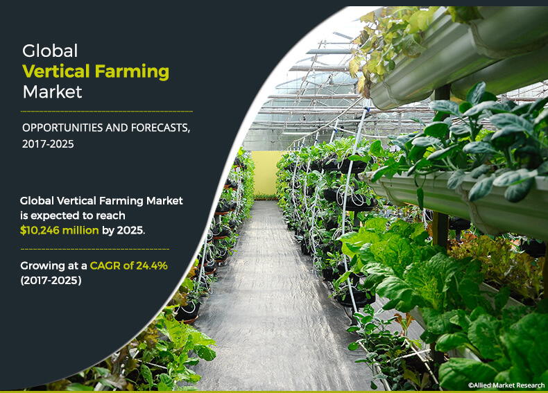 Vertical Farming Market
