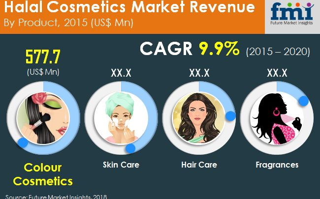 Asia Pacific Halal Cosmetics Market Projected to Register