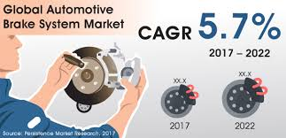 Car Brake Machine Marketplace Will Mirror Vital Enlargement Potentialities all over 2022