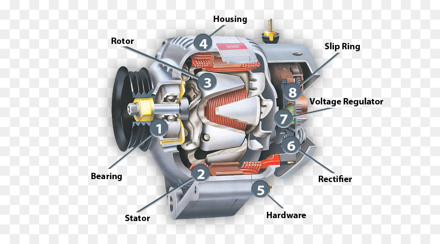 New Report On Alternators Market Is Growing At +5% CAGR | Segmentation by Technology, Growth, Overview, and Trends | Top Leading Players – GE, Emerson, Hitachi, Shanghai Electric, SIEMENS, Caterpillar, Valeo, Bosch, Toshiba, Mitsubishi, Denso