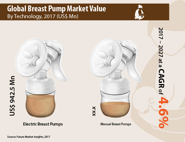 Breast Pump Market Projected to be Resilient During 2017 – 2027