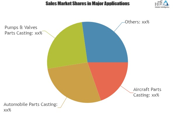 Casting Equipment Market to Set Phenomenal Growth by 2025 | DISA Group, Loramendi, Kunkel Wagner, Sinto