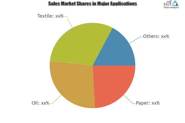 Polyacrylamide (PAM) Market In-Depth Analysis including key players Cytec Solvay, EKA Chemicals, SNF Floerger