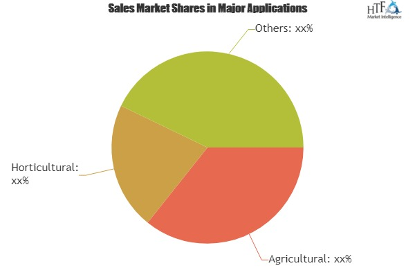 Disc Plough Market SWOT Analysis including key players Deere, AGCO Corporation, Landoll Corporation