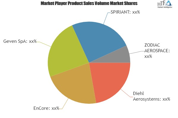 Aircraft Stowage Module Market In-Depth Analysis including key players Diehl Aerosystems, EnCore, Geven SpA