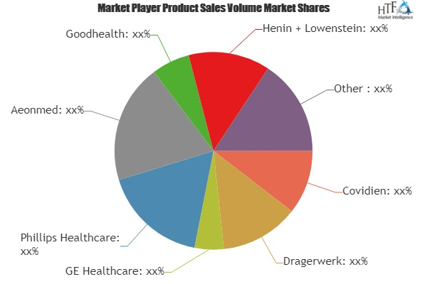 Anesthesia Machines Market to witness remarkable growth By 2025