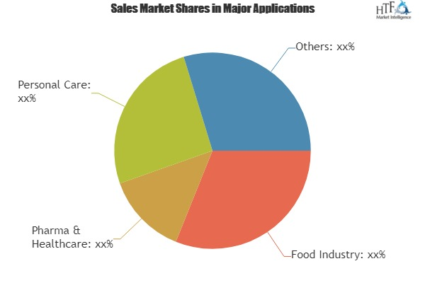 Xylitol Market In-Depth Analysis including key players Danisco, Roquette, Futaste, Huakang