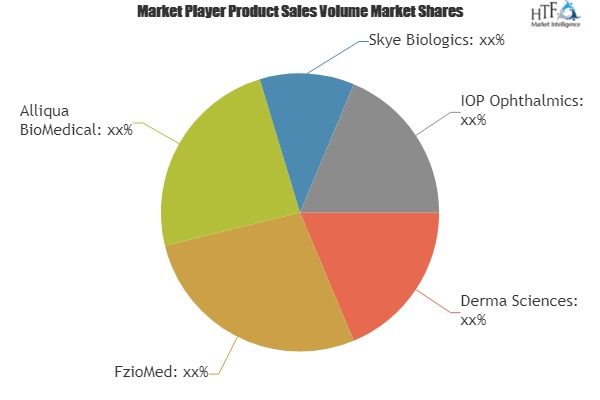 Ophthalmology Amniotic Membrane Market SWOT Analysis including key players Derma Sciences, FzioMed