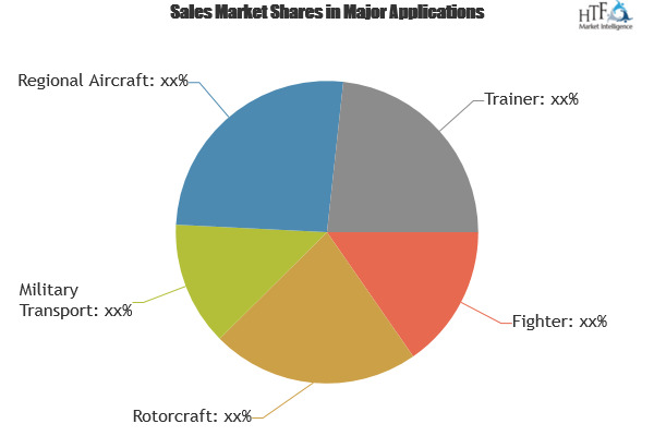 Military Aircraft Stand Entry Guidance System Market Strategic