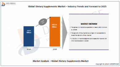 Global Dietary Supplements Market – Industry Trends and Forecast to 2025(1)