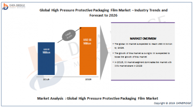 Global High Pressure Protective Packaging Film Market – Industry Trends and Forecast to 2026(1)