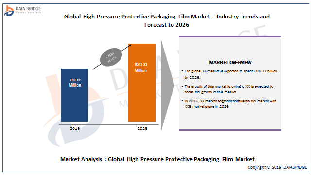 High Pressure Protective Packaging Film Market 2019: Comprehensive Analysis On Pregis, DowDuPont, RAJAPACK LIMITED, Sealed Air Corporation, ivex Packaging, FRUTH CUSTOM PLASTICS, INC