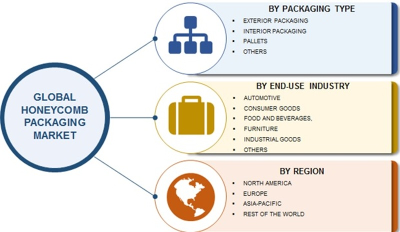 Honeycomb Packaging Market Is Expected To Grow At 6% CAGR During The Forecast 2023