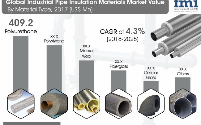 Industrial Pipe Insulation Materials Market to reach a