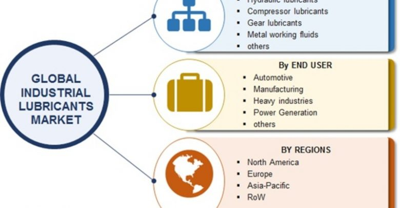 Industrial Lubricants Market 2018 | Global Industry Size
