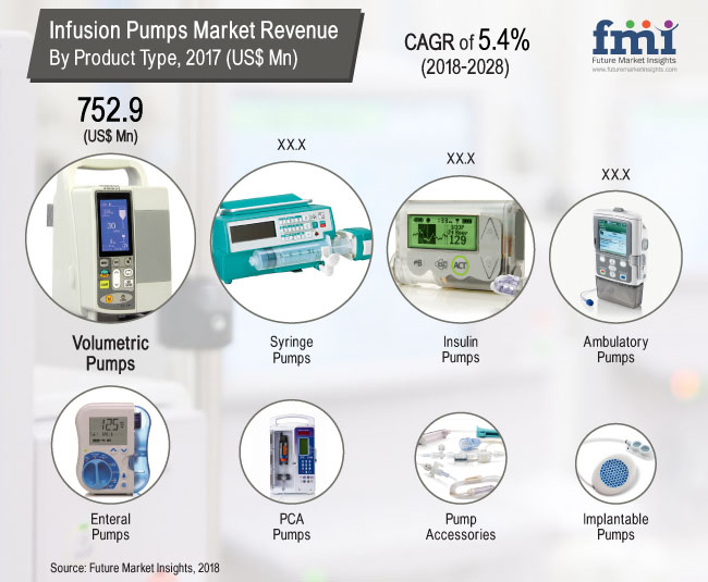 Infusion Pumps Market Growth with Worldwide Industry Analysis to 2028