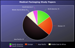 Medical Packaging Films Market Reaching at US$ 7.1 Billion to 2023 Overview by Thermoformable Film, High Barrier Film, Medical Drugs and Equippers Like Bag and Tube